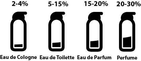 Diferencias entre eau de toilette y eau de parfum 1